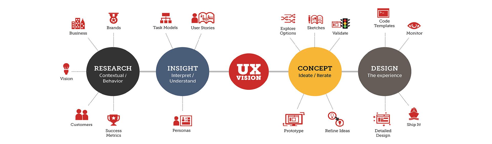 UI /UX designer bangladesh